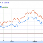 AAPL vs. AMAZ Share Price - Trailing 12 mos.