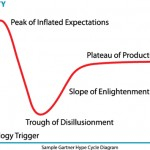 Hype Cycles: Marketers as Coaches, Sherpas, and Therapists