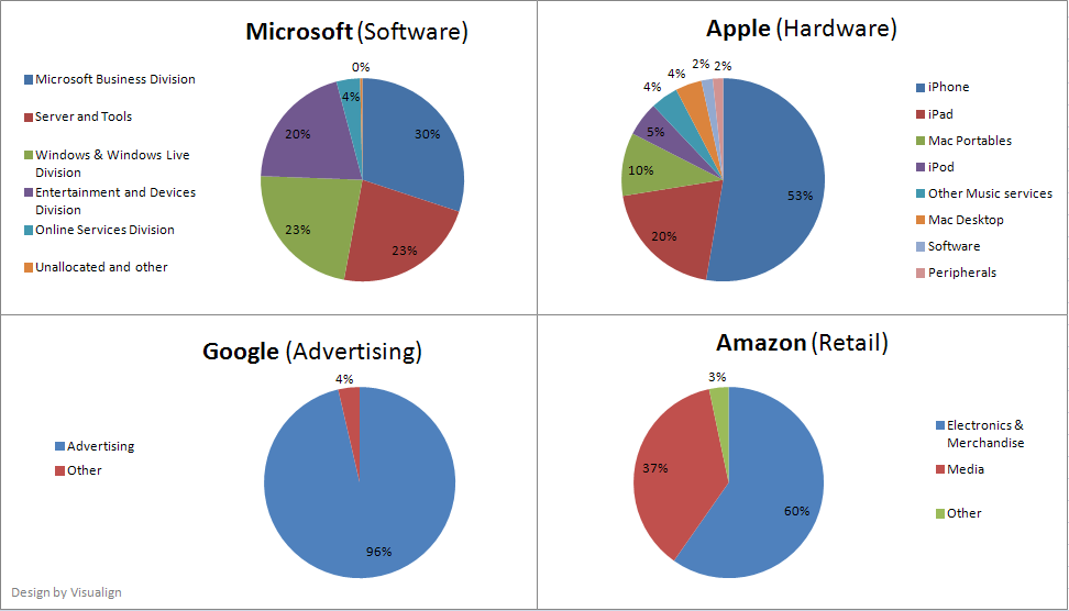 Apple Amazon Google Microsoft Revenue